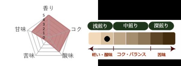 丸美珈琲店:ケニア ガタイティ
